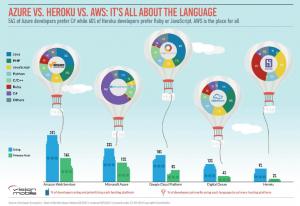 Amazon Web Services-Microsoft Azure-Google Cloud Platform