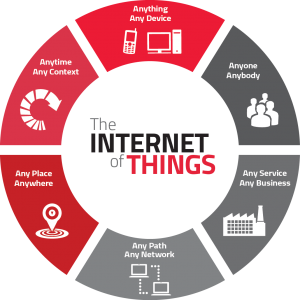 the IoT _ Internet of things