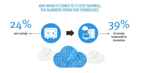 Cost savings via Hybrid cloud