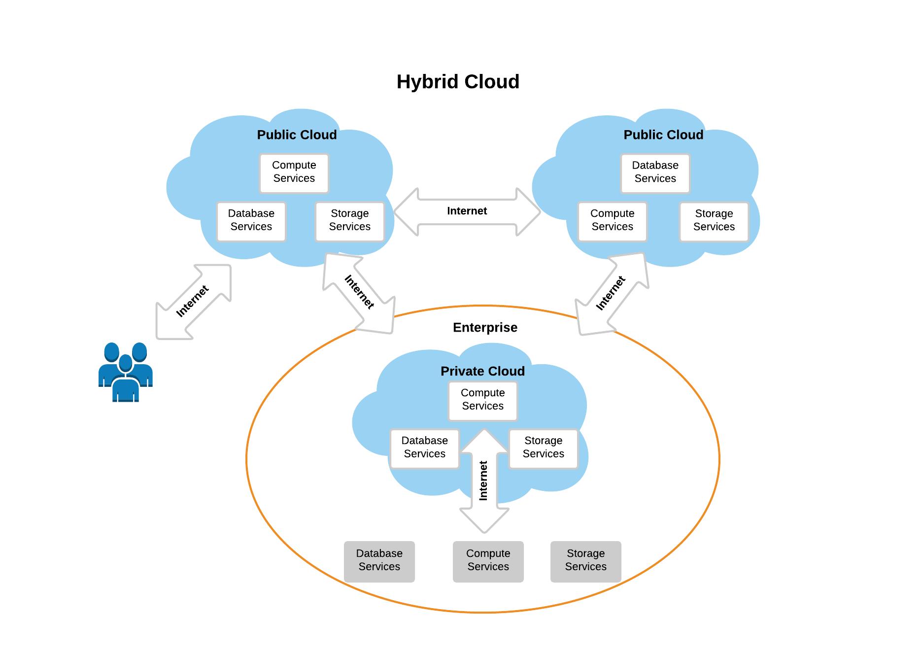 Hybrid-cloud-