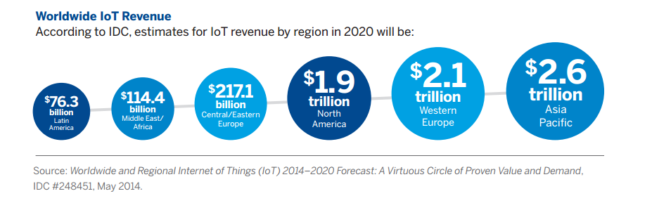 estimates for IoT revenue by region in 2020