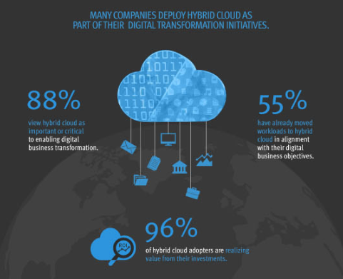 hybrid Cloud as digital transformation