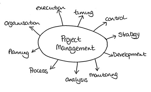 Cloud and a Successful Project Management