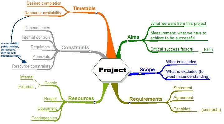 Your Webproject Step 3 Project Planning And Risk