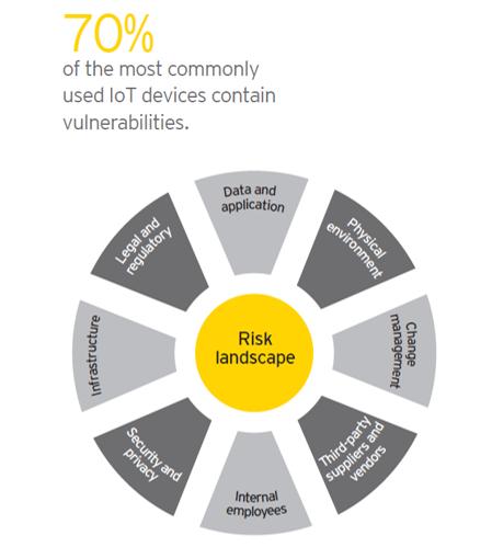 IOT Risk Management