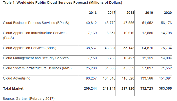 Cloud Service Forecast Fartner