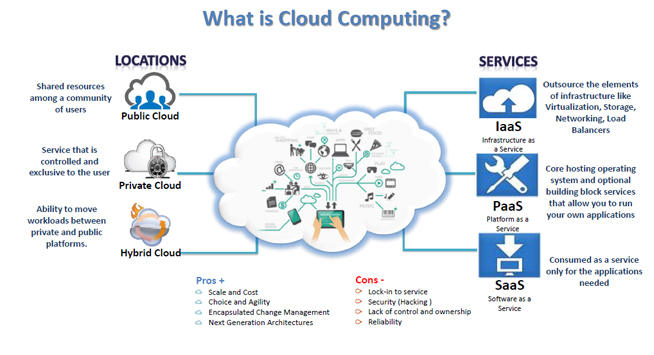 The lessons of cloudcomputing what have we learned so for Definition architecture informatique