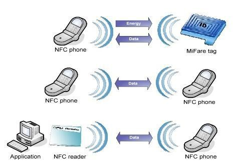 NFC COMMUNICATION MODES