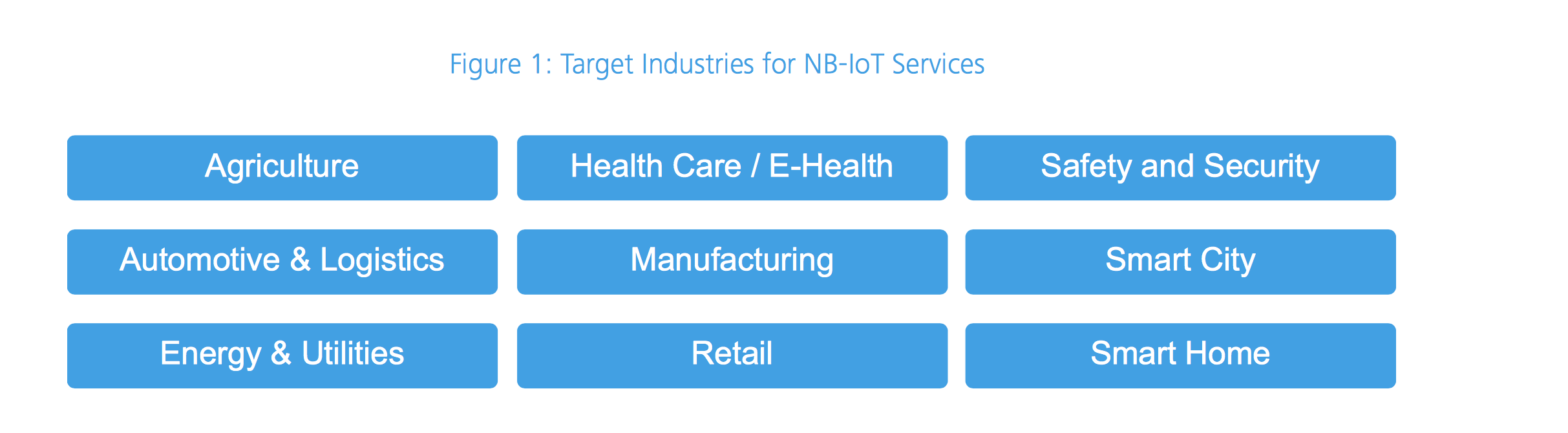 Target industry for NB-IOT