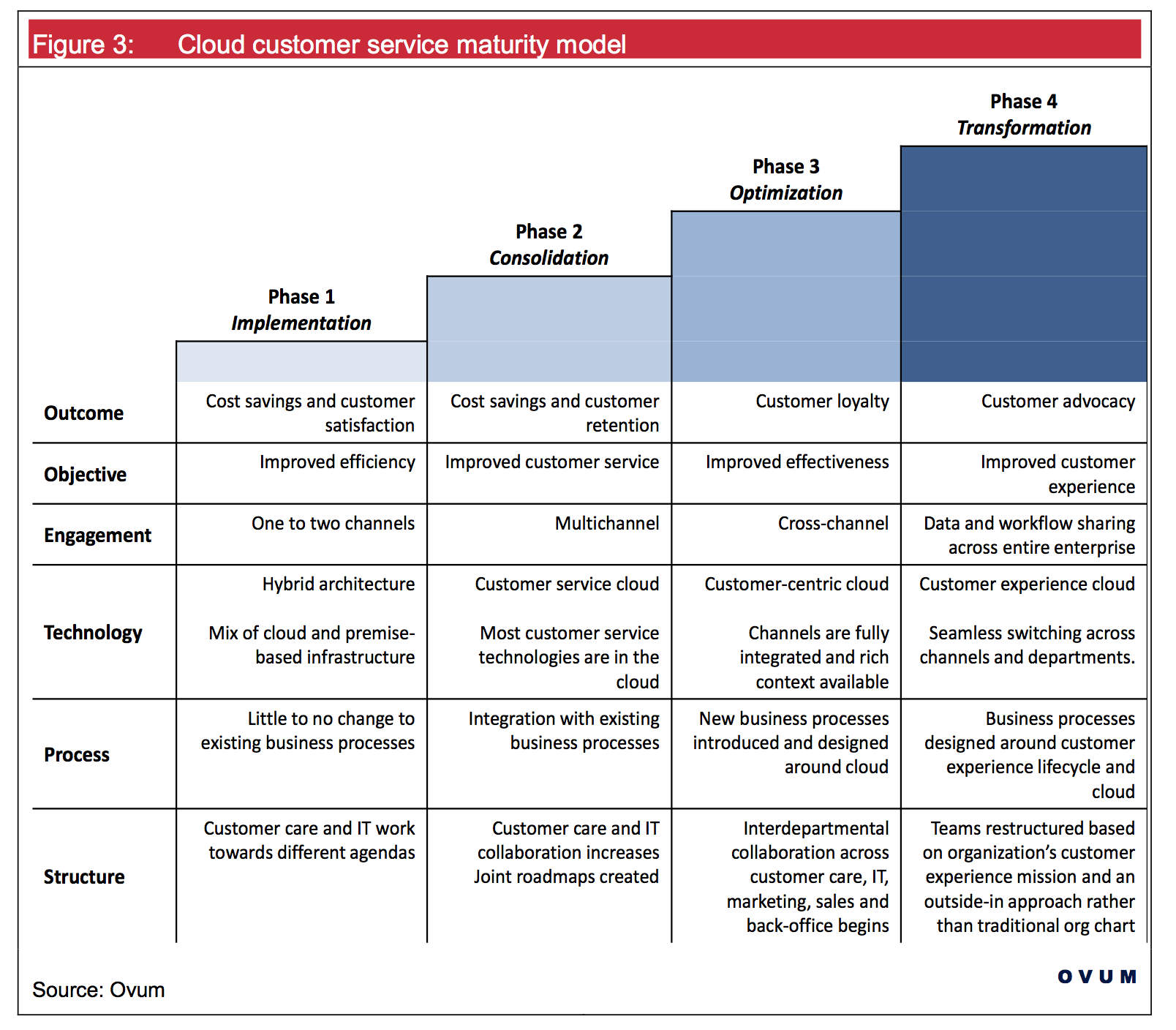 mention about capability maturity model
