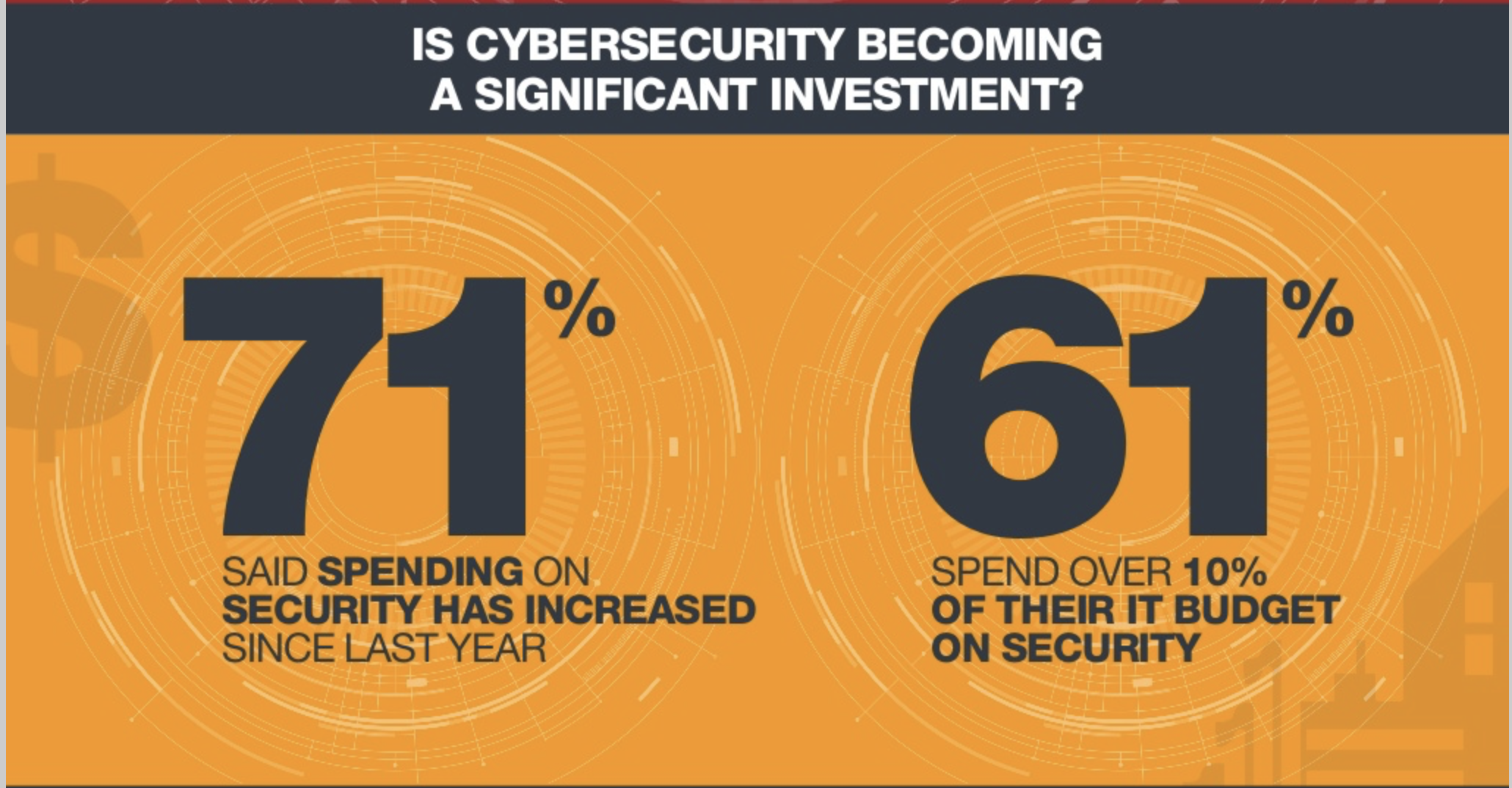 Is Cybersecurity an investment