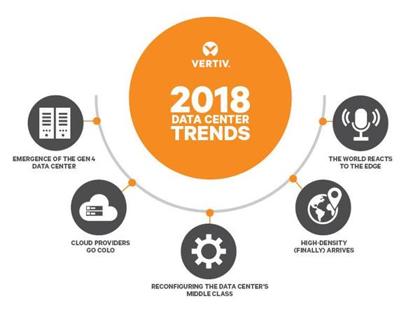 Data Center Trends