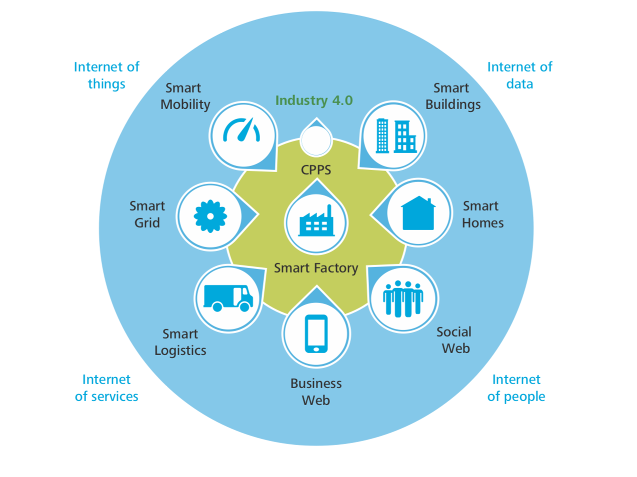 Internet Of Things Xorlogics
