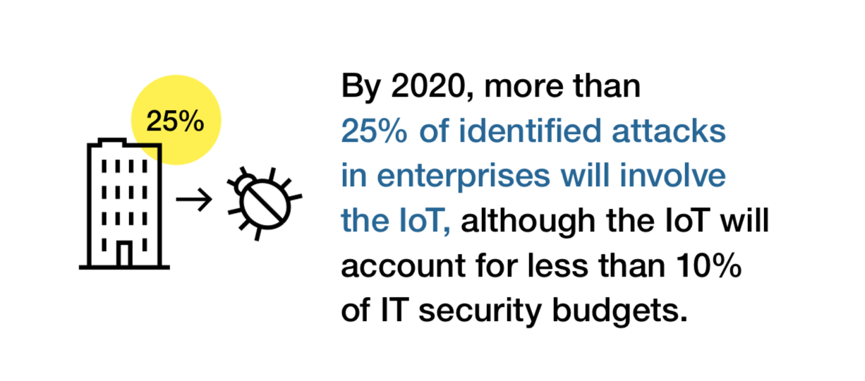 IoT 2018: The Three Most Important #SecurityTrends – Xorlogics