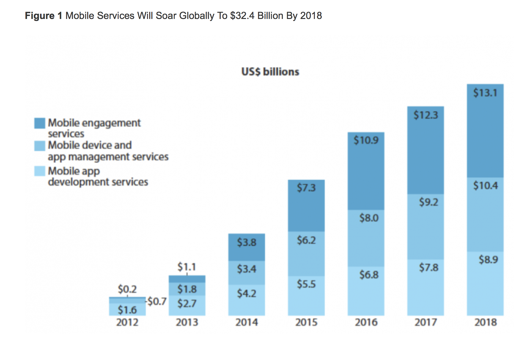Mobile Services Will Soar Globally To $32.4 Billion By 2018