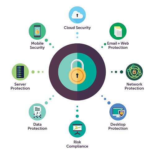 Enterprise Endpoint Security