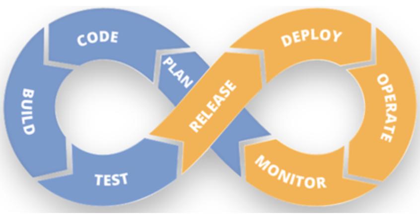 DevOps, Integration and Deployment