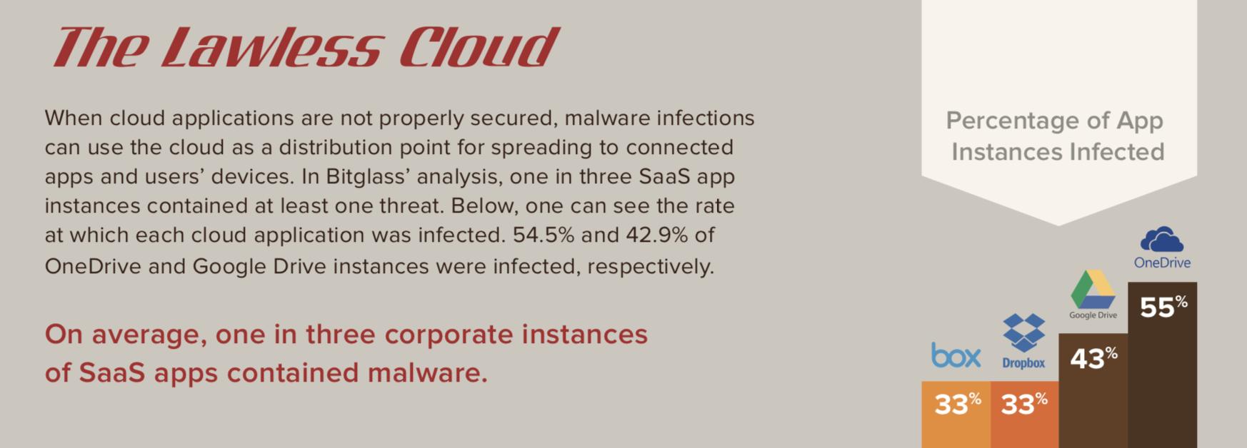 Облако MailRu - облачное хранилище файлов