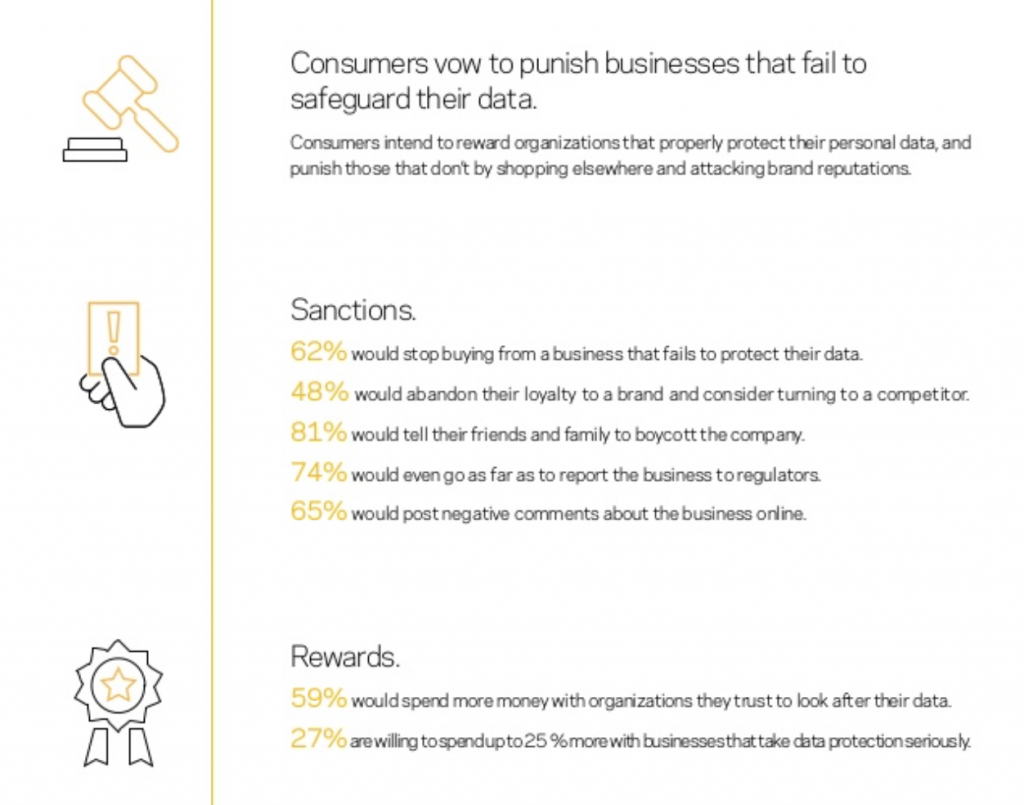 Data Privacy Policy Xorlogics Security Statement Consumers Trust Iin Organizations Diminished
