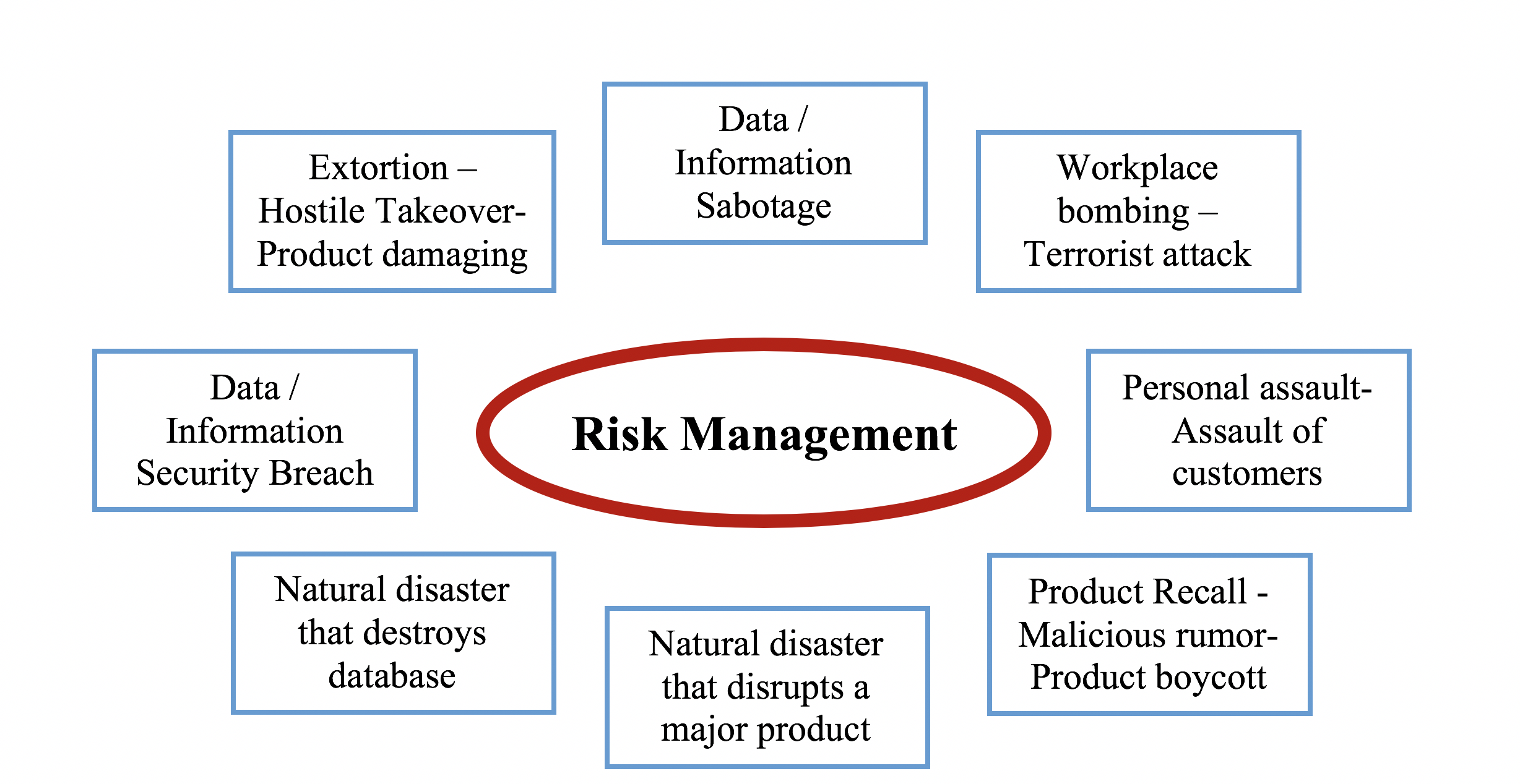 Information Technology Management: Information Technology System's Risk And Crises Management