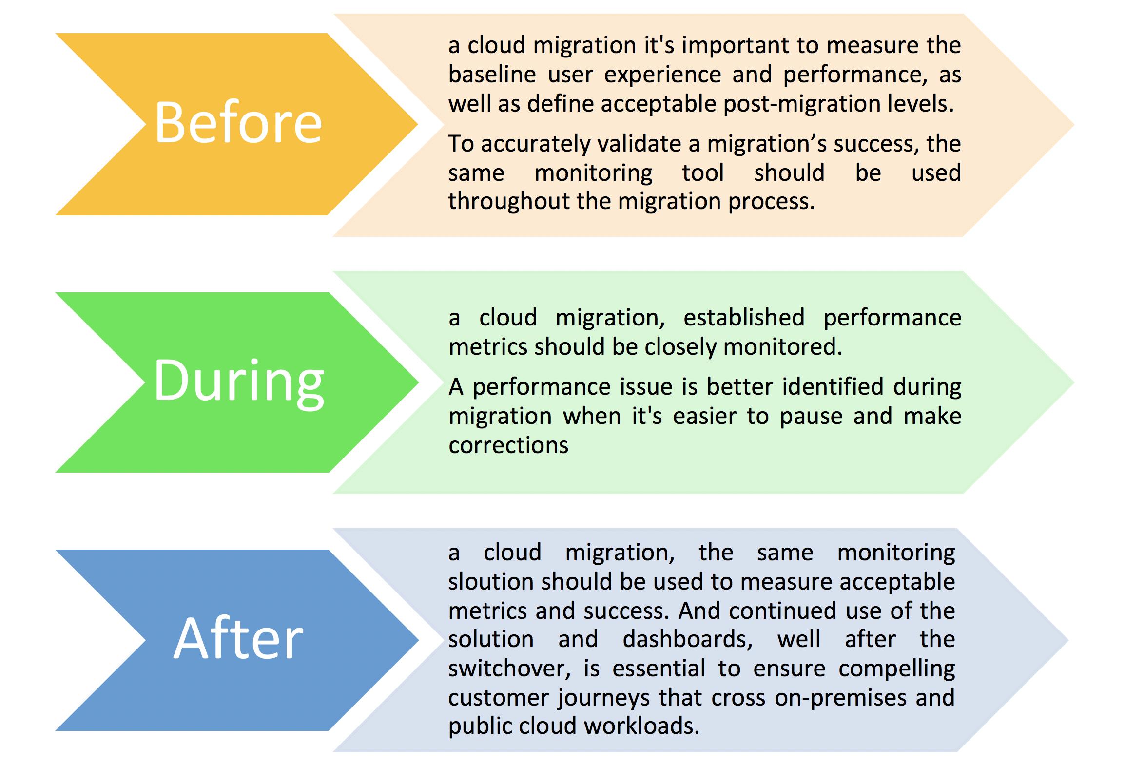 Cloud Computing Xorlogics