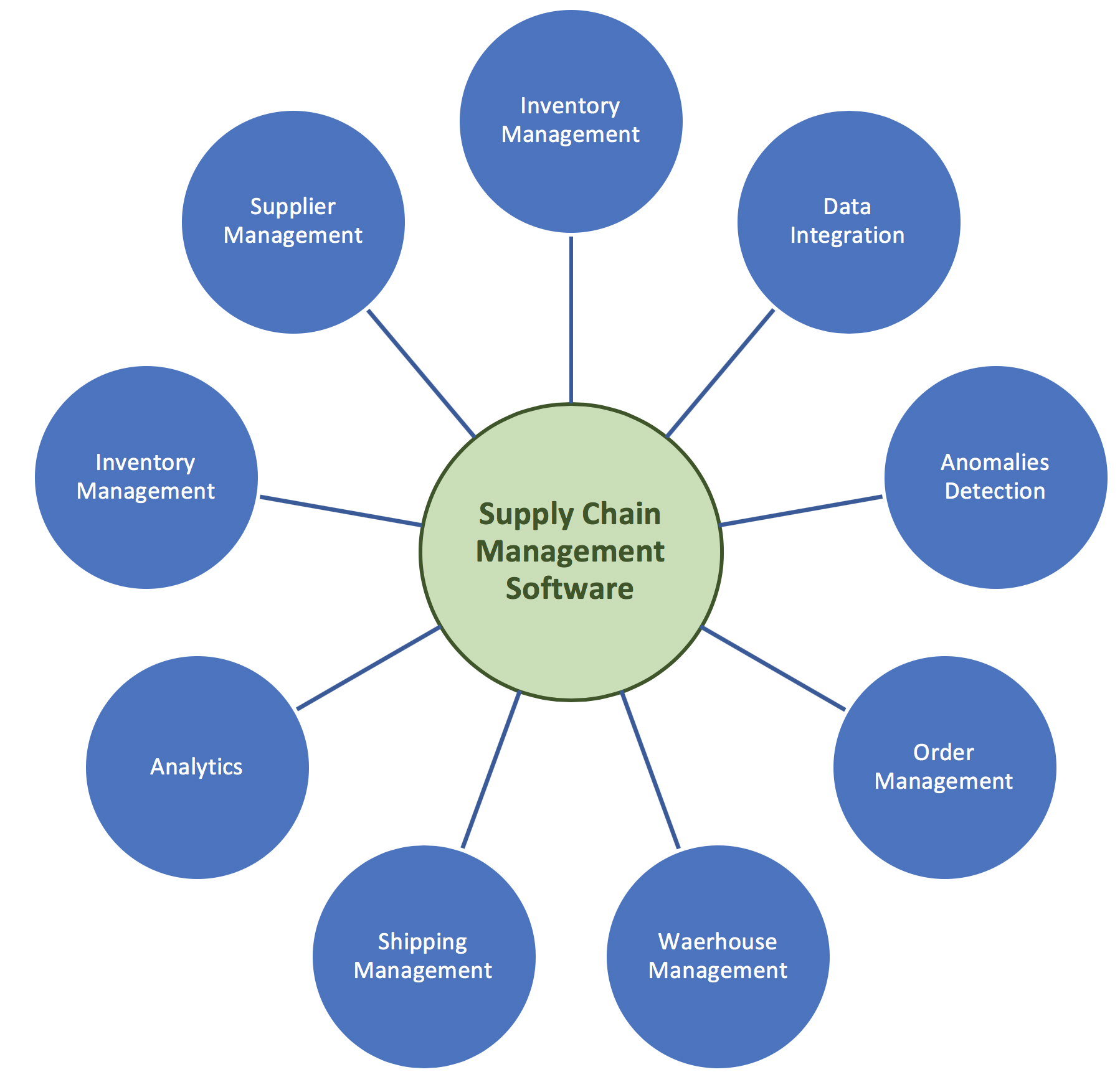 Essentials Tips for Choosing Supply Chain Management
