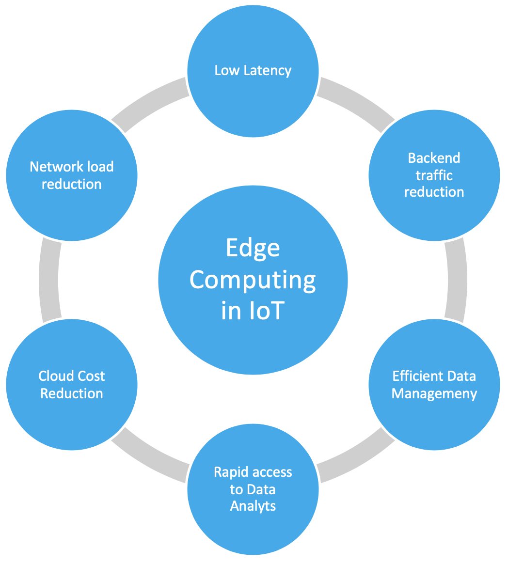 What Is Edge Computing And Why Does It Matter For The Internet Of Things